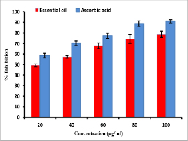 Antioxidant activity of the essential oil of Monarda citriodora as evaluated by DPPH radical scavenging assay. All the values are mean ± SEM (n =3)