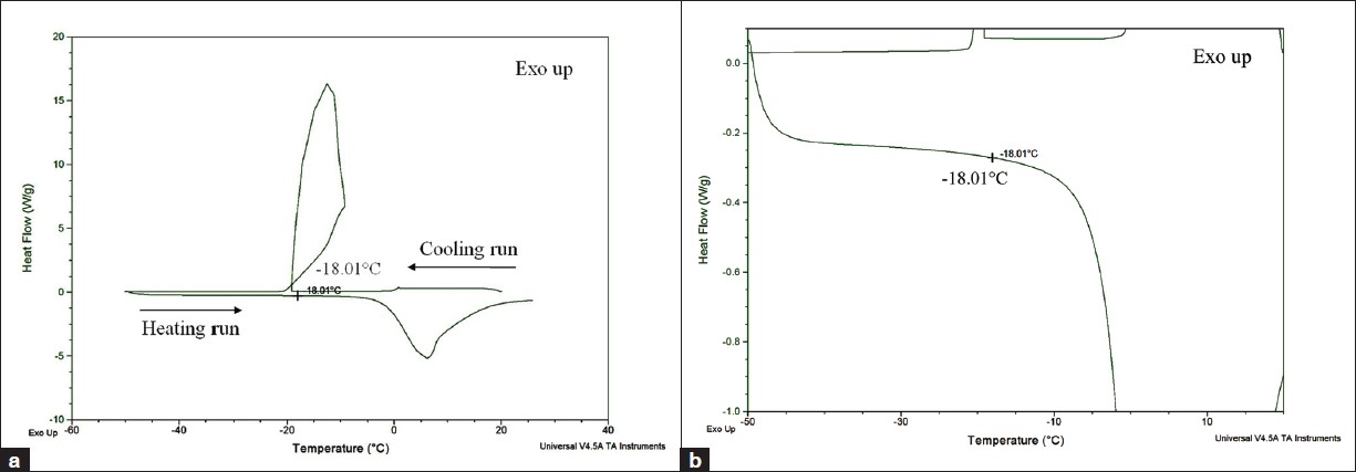 DSC profile of catalase (4 mg/ml, pH 7.0) illustrating thermal events occurring during initial freezing followed by heating of sample in DSC with eutectic melting temperature (Teu) of catalase solution. (a) DSC thermogram of catalase solution showing Teu of -18.01°C. (b) Expanded view of Teu from DSC thermogram of catalase solution