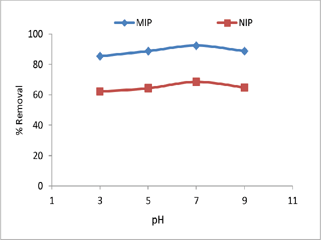 Effect of different pH on the removal of CIP antibiotic by MIP (CIP concentration: 25 mg/L, MIP dosage: 0.4 g/L, contact time: 60 min and tem; 25°C