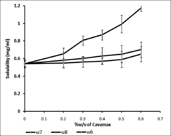 Phase solubility profiles of psoralen in distilled water at increasing concentration of cavamax W7, cavamax W6, cavamax W8