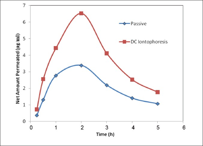 Polynomial curve fitting: Effect of DC iontophoresis
