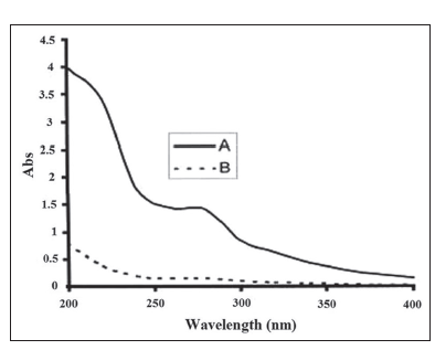 UV spectrum of T. polium methanolic extract (0.1 mg/ml) (a) extract before addition of ZnOn (b) extract after addition of ZnOn