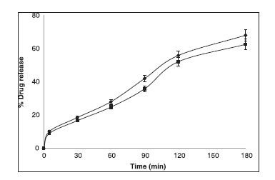 % Drug release of piroxicam from both prepared and commercial transgels. Values are presented as mean (n = 6)±standard deviation (SD)