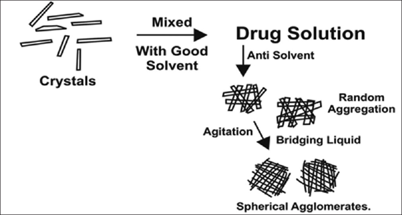 Process of spherical agglomeration