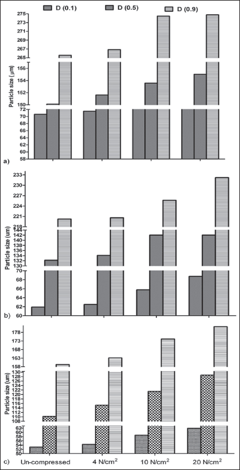 Particle size distribution (D[0.1], D[0.5], and D[0.9]) of lactose for the un-compressed and compressed at 4, 10 and 20 N/cm2 of (a) InhaLac 70, (b) InhaLac 120 and (c) InhaLac 230