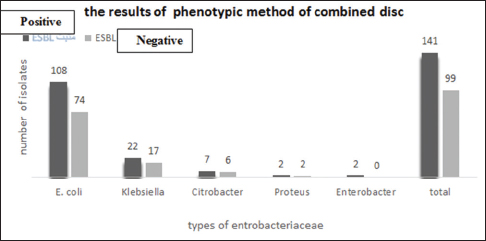 The comparative graph of number of positive and negative extended‑spectrum beta‑lactamases for bacterial isolates of Enterobacteriaceae family