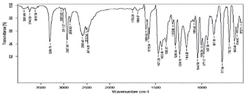 IR spectrum of drug