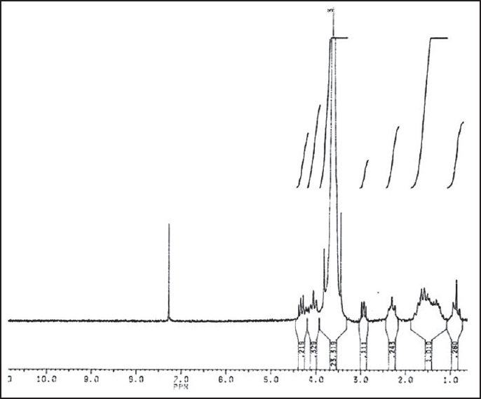 1H-NMR of PCL600-PEG6000-PCL600 triblock copolymer