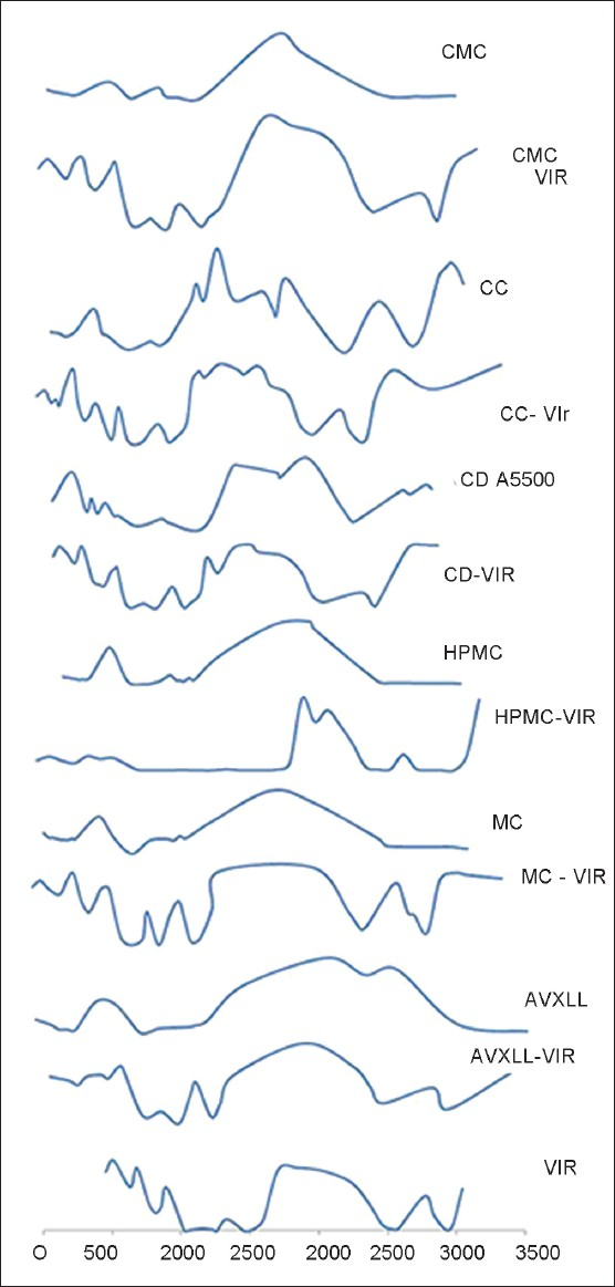Fourier transforms infrared spectra of pure verapamil hydrochloride and its physical mixture with the polymer