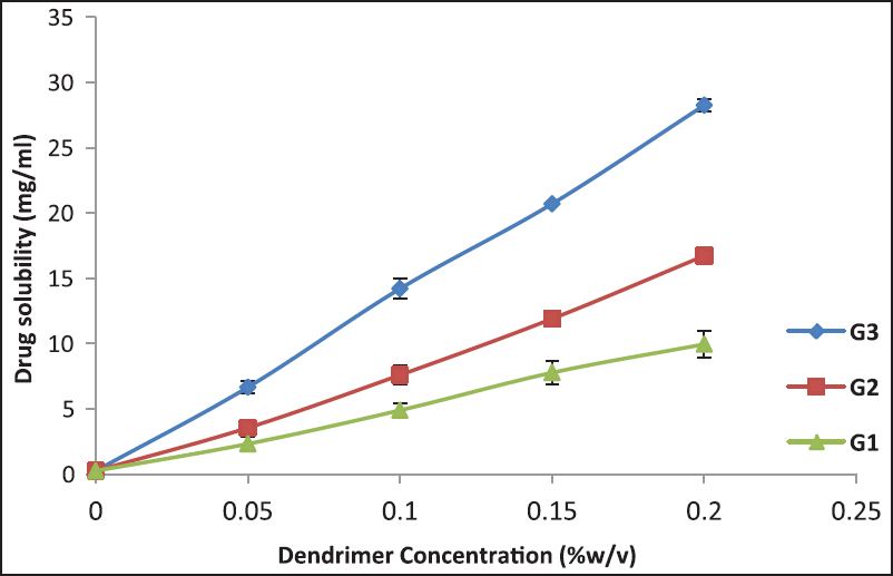 Solubility of amphotericin B (AmB) in the presence of increasing concentrations of PAMAM dendrimers