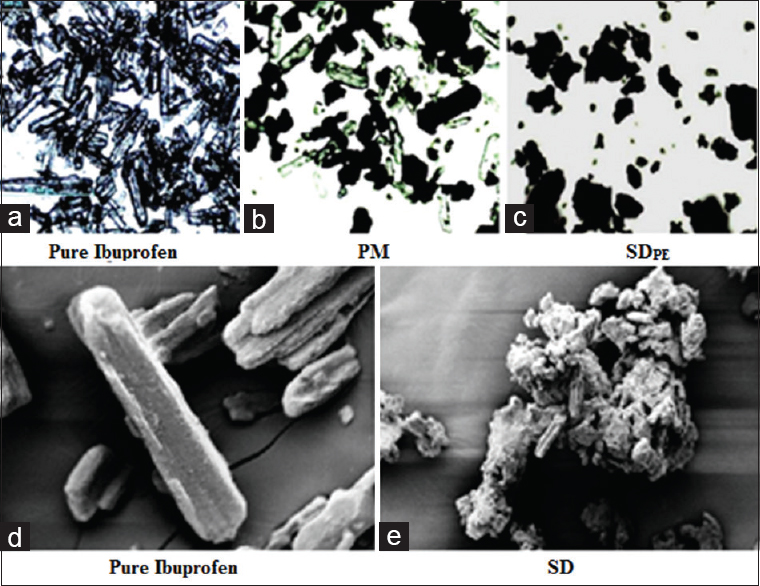 Microscopic images of all samples (a – c: optical microscopic image of ibuprofen, PM and SDPE respectively; d & e: SEM micrograph of ibuprofen and SDPE respectively)