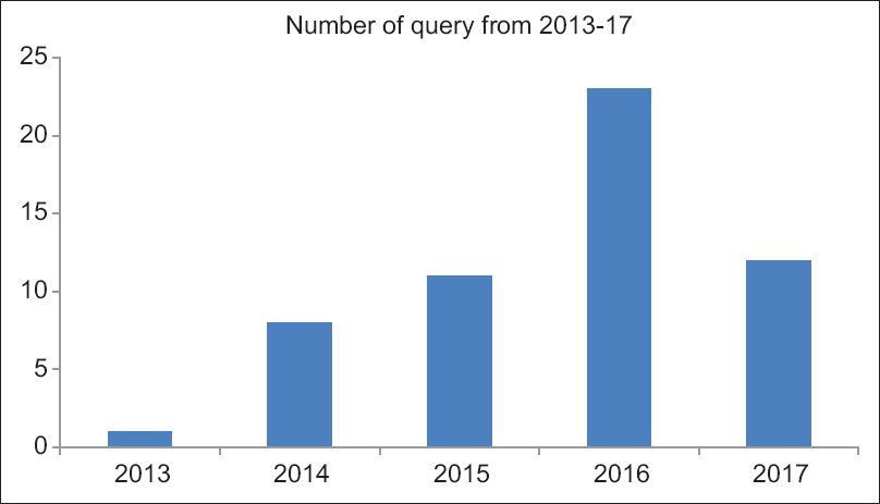 Year-wise distribution of queries