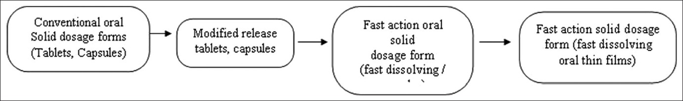 Stages in the development oral solid dosage forms