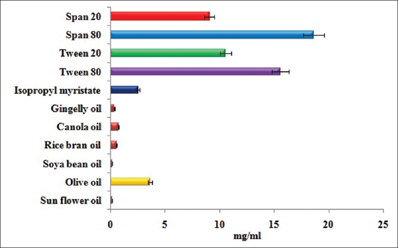 Selection of quetiapine in various oils (solubility studies)