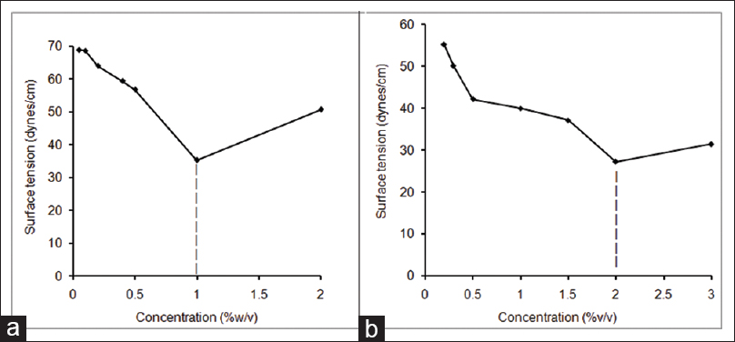 Critical micelle concentration determination plots of (a) polyvinyl alcohol, (b) acconon MC 8‑2 EP/NF