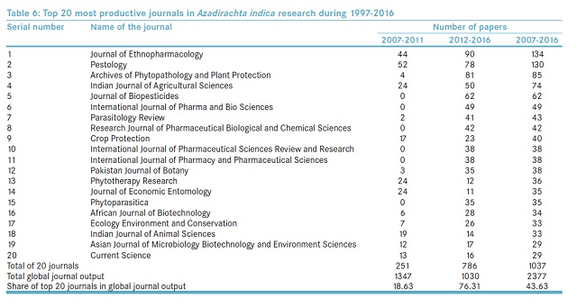 Top 20 most productive journals in Azadirachta indica research during 1997-2016