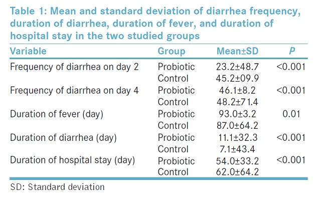 Mean and standard deviation of diarrhea frequency, duration of diarrhea, duration of fever, and duration of hospital stay in the two studied groups