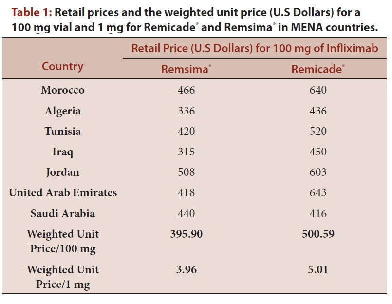 Retail prices and the weighted unit price (U.S Dollars) for a 100 mg vial and 1 mg for Remicade® and Remsima® in MENA countries