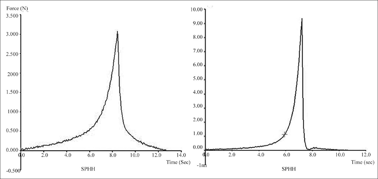 Force versus time plots of superporous hydrogel composite and superporous hybrid hydrogels