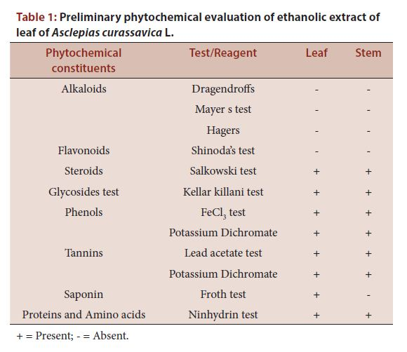 Preliminary phytochemical evaluation of ethanolic extract of leaf of Asclepias curassavica L.