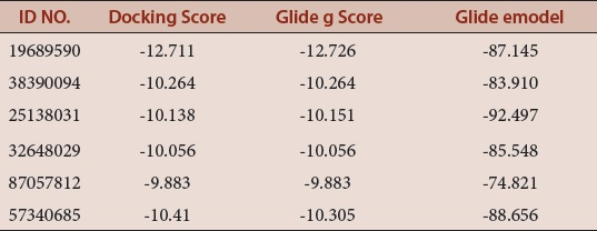 Table 1: Binding efficiency comparison based on Docking Score, Glide g Score and Glide emodel