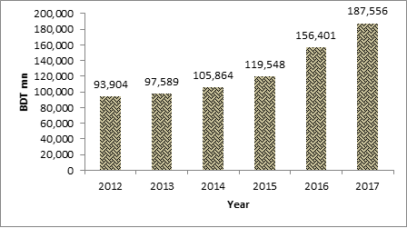 Figure 1: Pharmaceutical products of Bangladesh and growth (2012-2017)