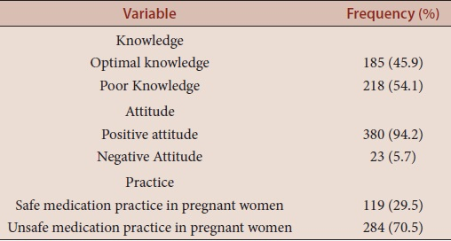 Table 5: Adequacy of knowledge, attitude and practice towards medication safety during pregnancy (n=403)