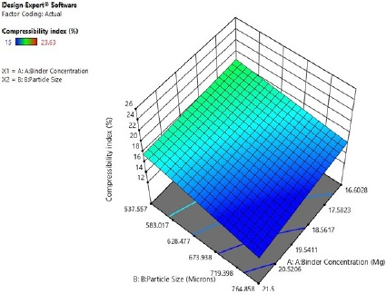 Figure 2: 3D Plot showing the compressibility index