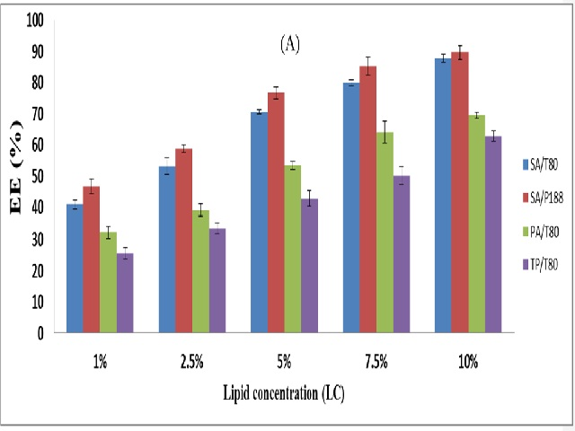 Effect of lipid type and lipid concentration (LC) on EE (A), DL
