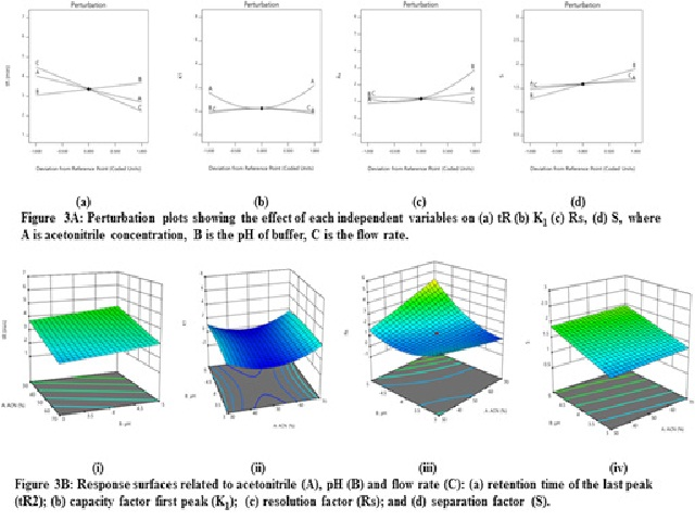 (A&B): Results of Perturbation and Response surface Method