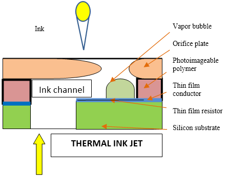 Figure 1: Thermal Ink Jet