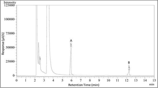 Figure 1: Chromatograph of standard DADS (A) and DATS (B) with initial column temperature 140°C and carrier gas flow rate 0.8 mL/min