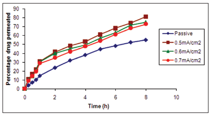 Ex vivo permeation profiles of aceclofenac from gel (G1) at pH 7.4