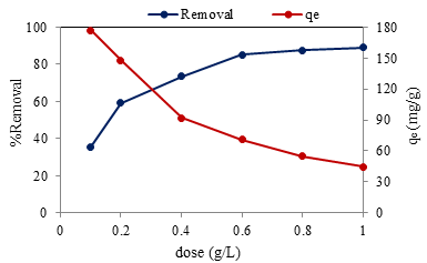 Figure 2: Effect of adsorbent dose on AMO removal efficiency (C0 = 50 mg/L, pH=7, Contact time=90 min)