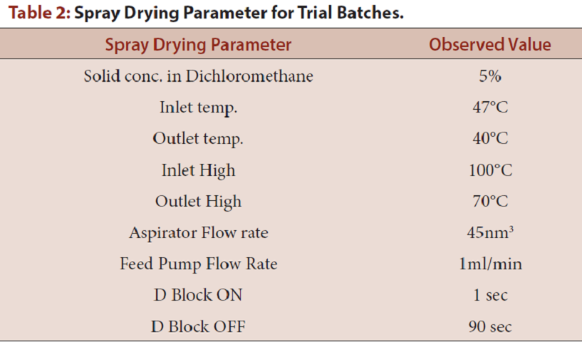 Table 2: Spray Drying Parameter for Trial Batches