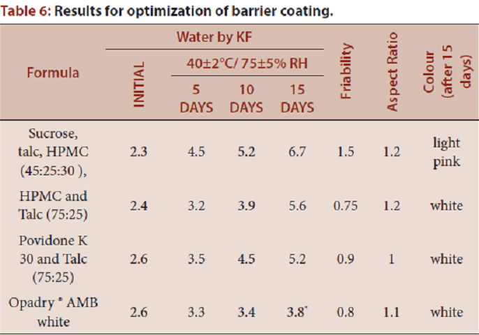 Table 6: Results for optimization of barrier coating