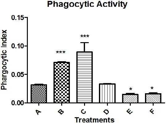 Index of phagocytic activity in the carbon clearance