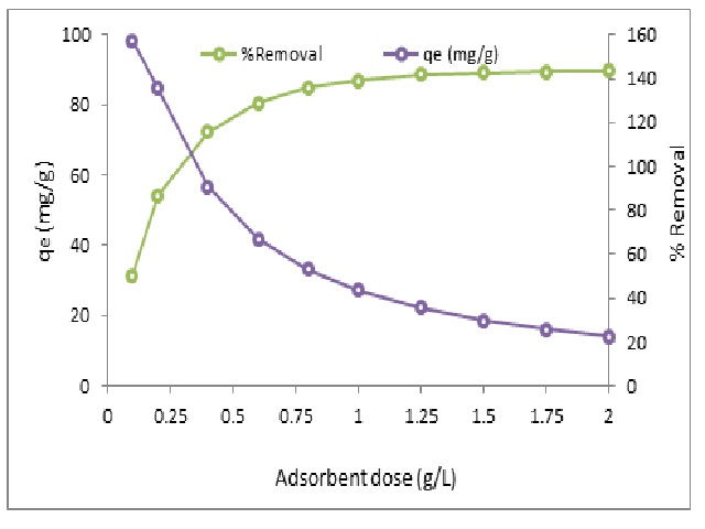 Effect of Fe3O4-BNP mass on CIP removal efficiency (C0 = 100 mg/L, pH= 7, time= 90 min, Tem= 25°C)