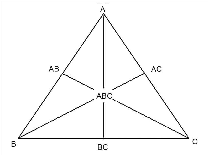 Equilateral triangle representing simplex design method for three components A, B, and C