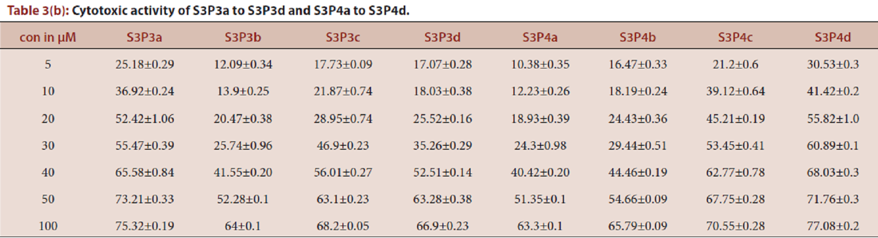 Table 3(b): Cytotoxic activity of S3P3a to S3P3d and S3P4a to S3P4d.