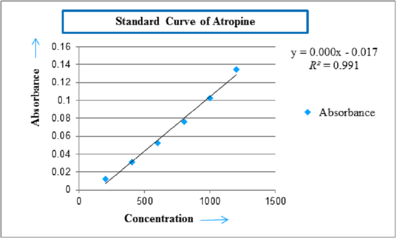 Figure 1: Standard curve of Atropine for determination of Total Alkaloids Content