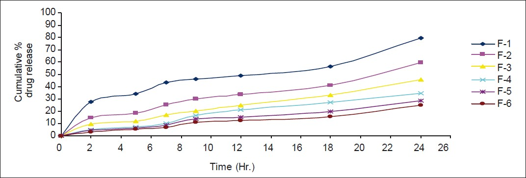 Cumulative percentage of curcumin released from matrix tablet containing 10% (F1), 20% (F2), 30% (F3), 40% (F4), 50% (F5), and 60% (F6) of MOG in drug release studies without rat caecal contents