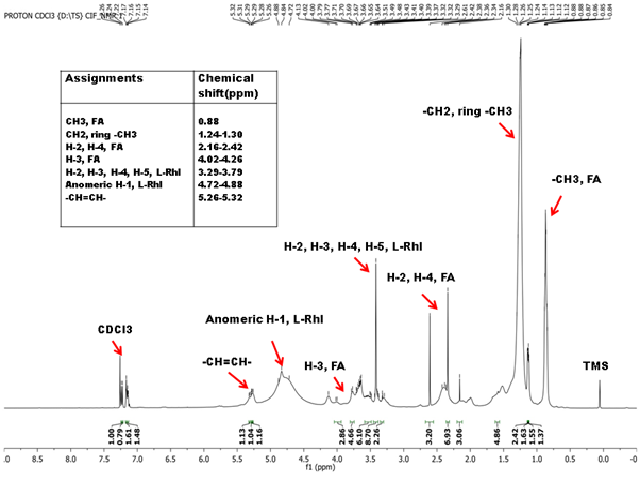 NMR (1H) spectrum of the biosurfactant ENO14BS showing the presence of various types of protons