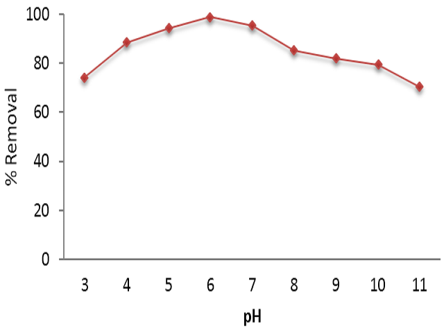 Figure 5: Effect of pH on removal efficiency of TC (d=2.5 cm, time=60 min, C0=10 mg/L, Voltage = 60 V, current density: 400 A/m2)