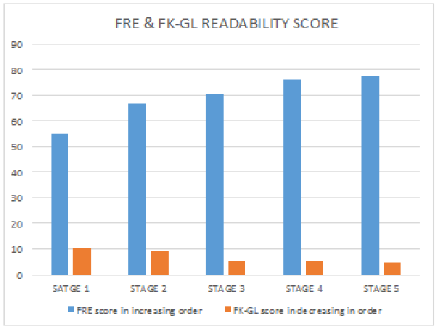 Readability score stage wise after each modification of PILs